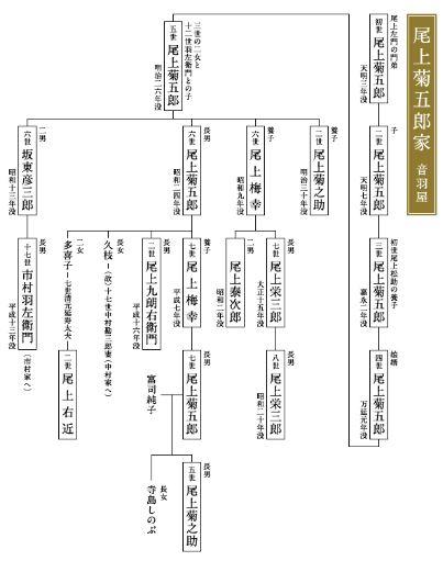 尾上家系図